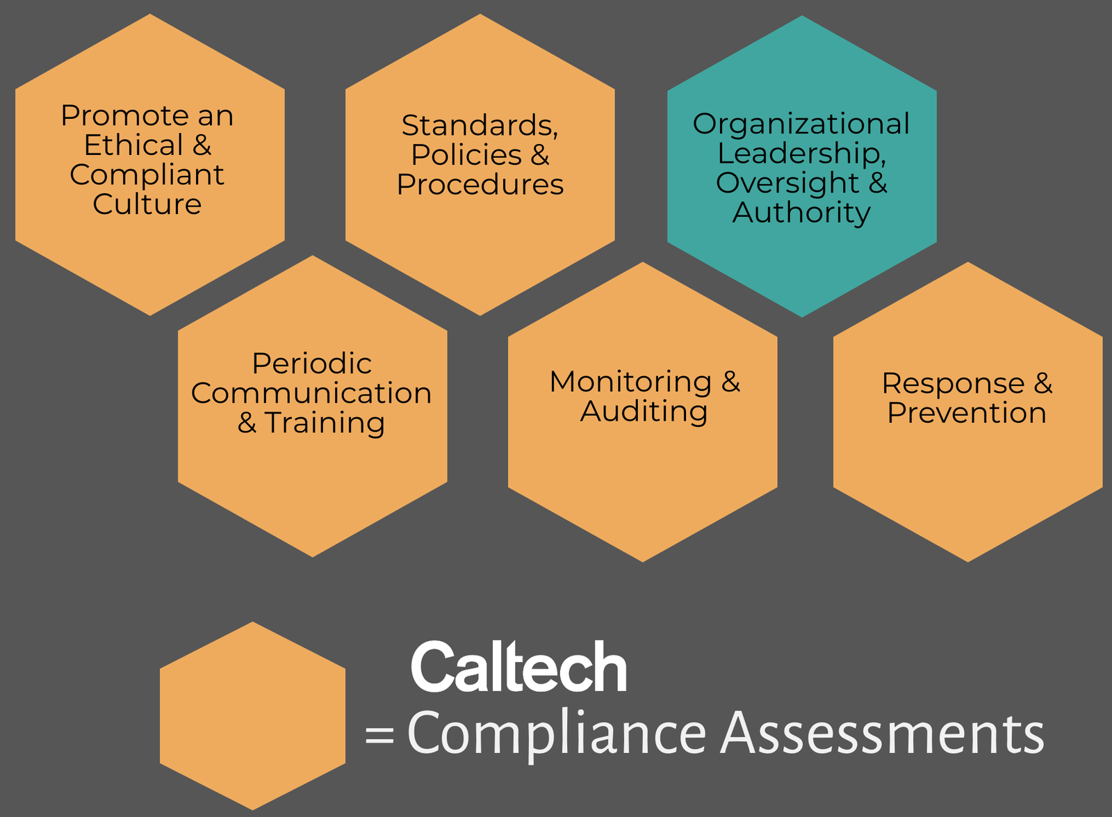 compliance hexegons
