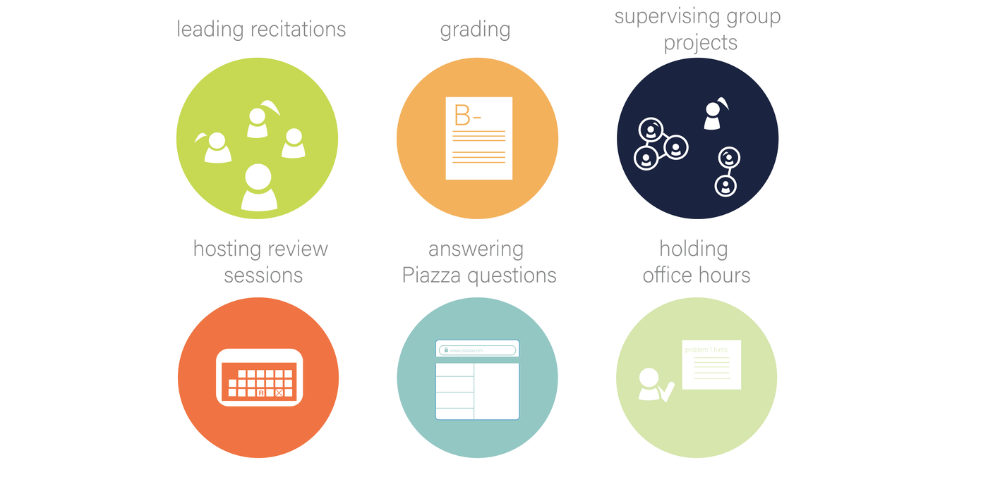 TA responsibilities include: leading recitations, grading, supervising group projects, hosting review sessions, answering Piazza questions, holding office hours