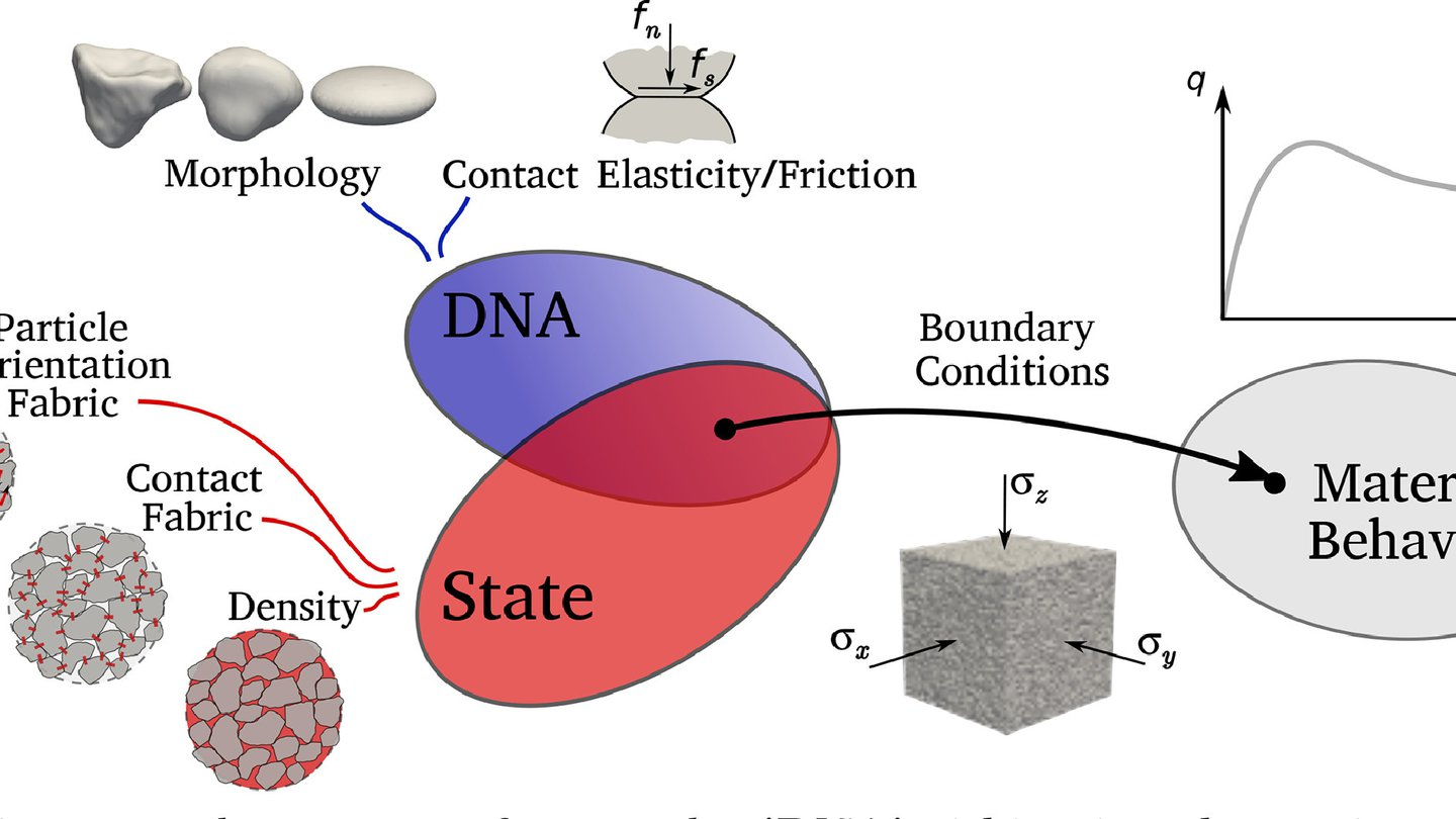 We use the concept of DNA to obtain granular behavior using computer models called LSDEM