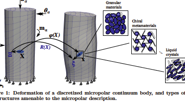 Figure 1: Deformation of a discretized micropolar continuum body, and types of microstructures amenable to the micropolar description.