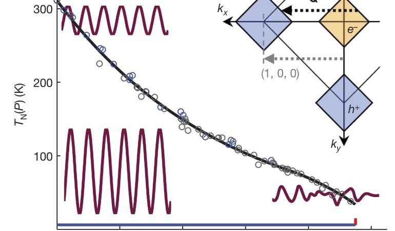 Chromium phase boundary