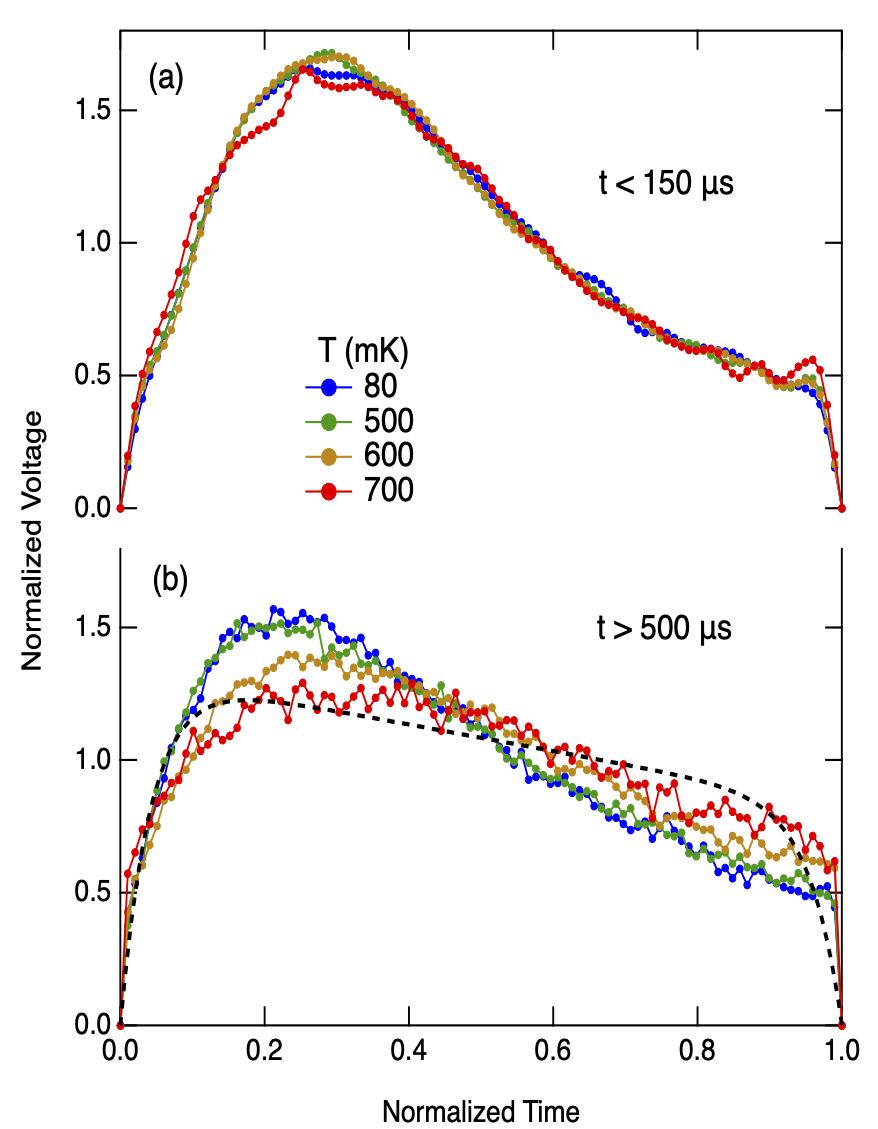 LHF Barkhausen scaling collapse