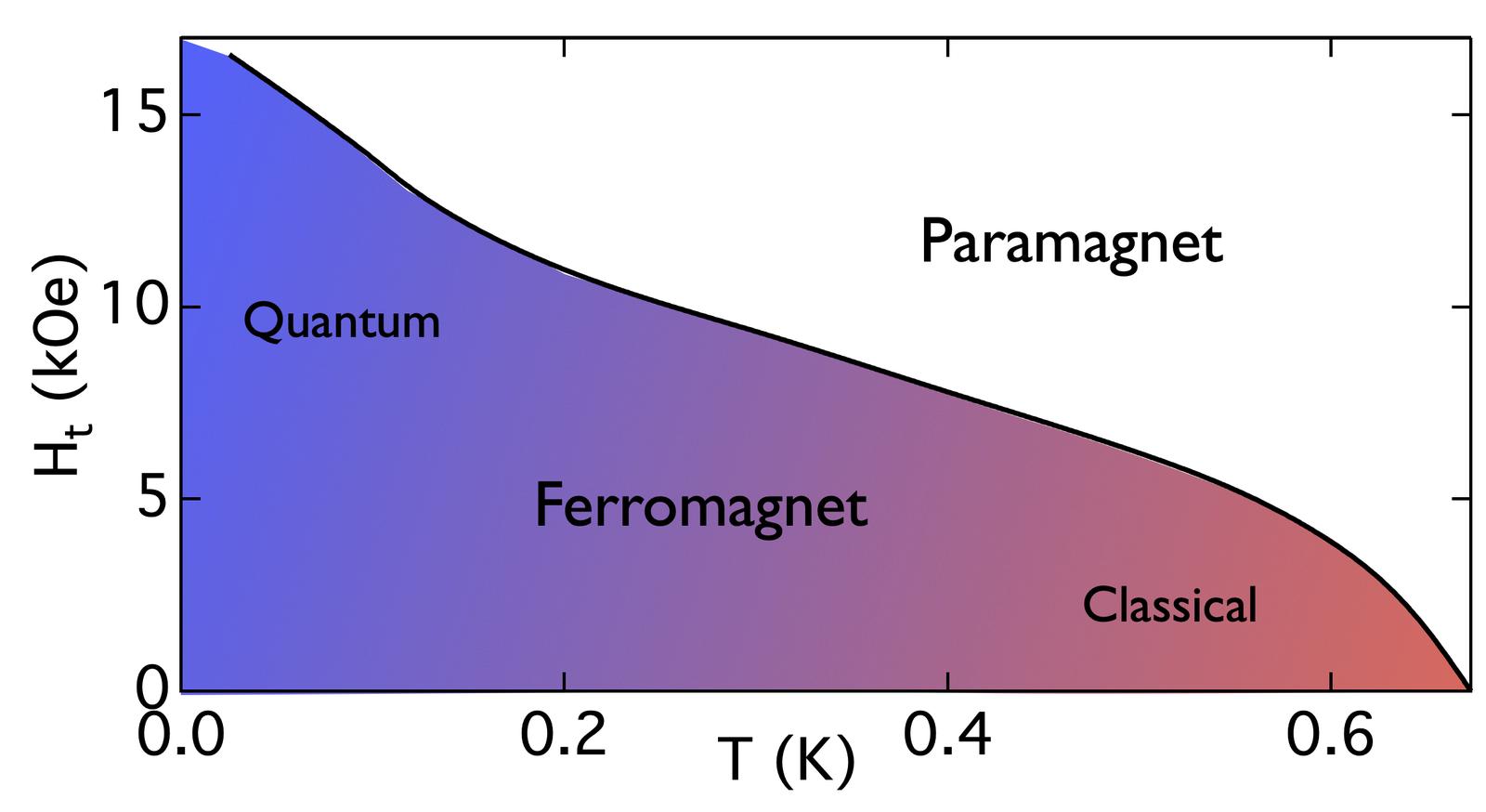 RFIM phase diagram