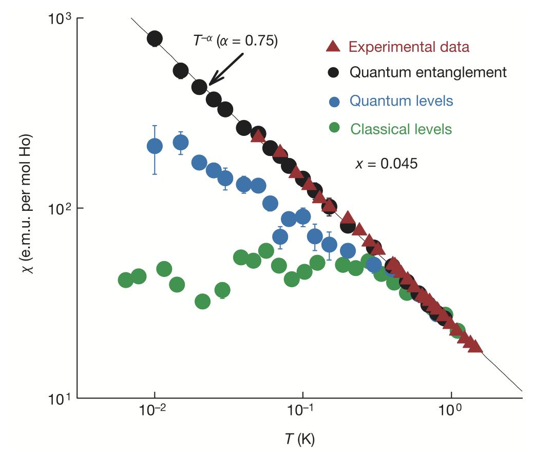 LHYF dipole entanglement