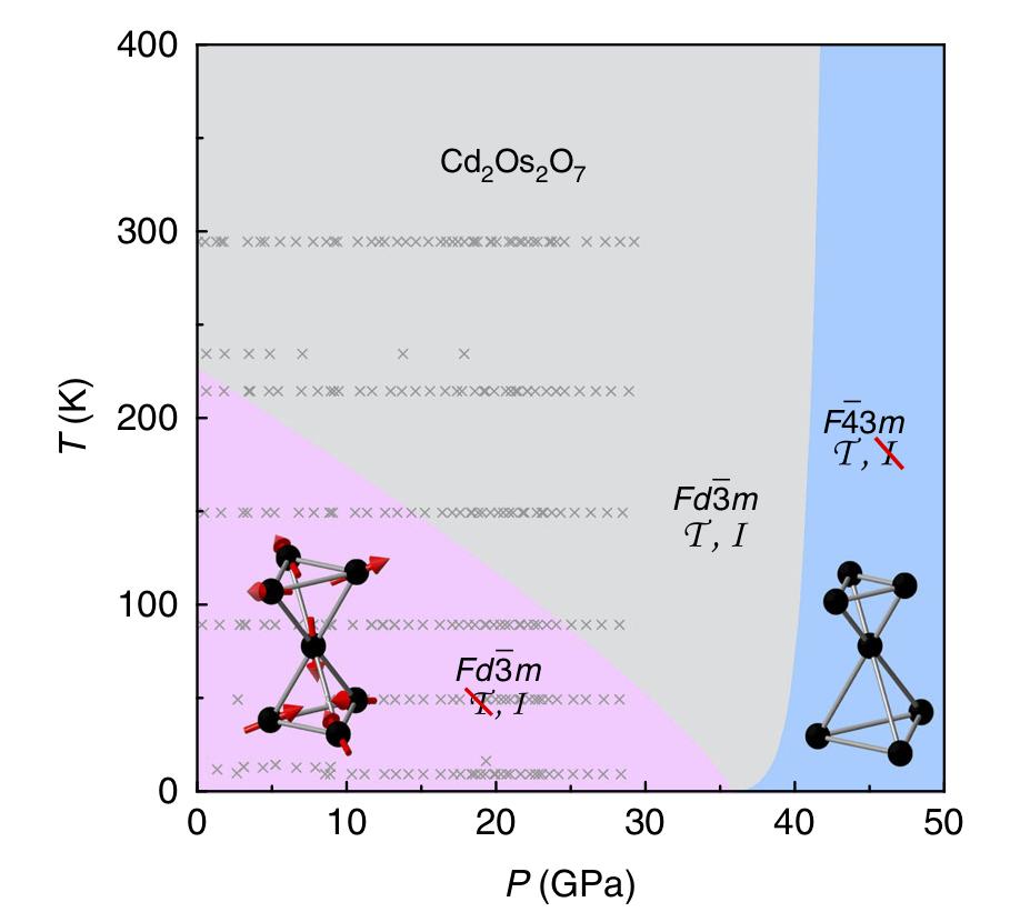 Cadmium osmate phase boundary