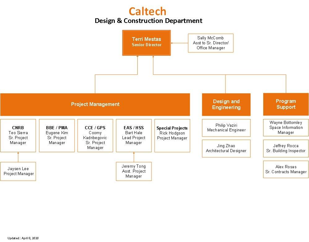D&C Org Chart