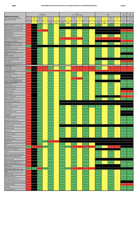Browser Matrix May 2021