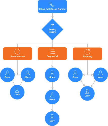zoom call queue diagram