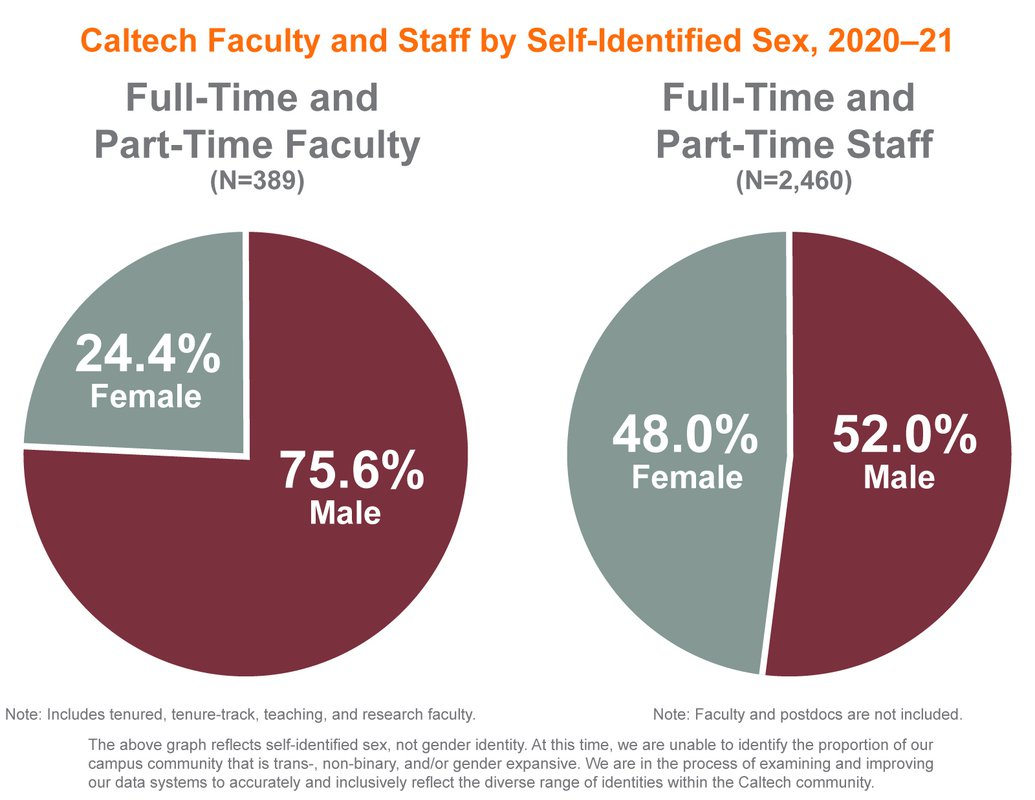 Pie charts showing gender distribution of Caltech faculty and staff, 2020-2021: Professorial and non-professorial faculty: 24.4% female, 75.6% male. Staff: 48% women, 52% men