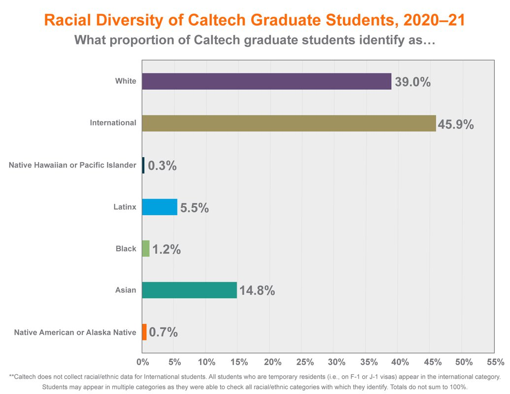 Bar graph showing racial diversity of Caltech graduate students, 2020-2021. White: 39%, International: 45.9%, Native Hawaiian or Pacific Islander: 0.3%, Latinx: 5.5%. Black: 1.2%, Asian: 14.8%, Native American or Alaska Native: 0.7%%