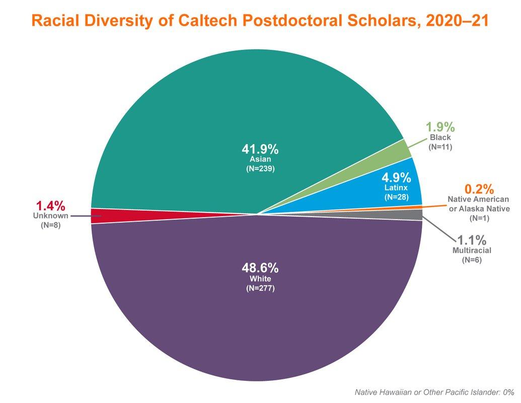 Pie chart showing racial diversity of Caltech postdoctoral scholars, 2020-2021. White: 48.6%, Multiracial: 1.1%, Native Hawaiian or Pacific Islander: 0%, Latinx: 4.9%. Black: 1.9%, Asian: 41.9%, Native American or Alaska Native: 0.2%, Unknown: 1.4%