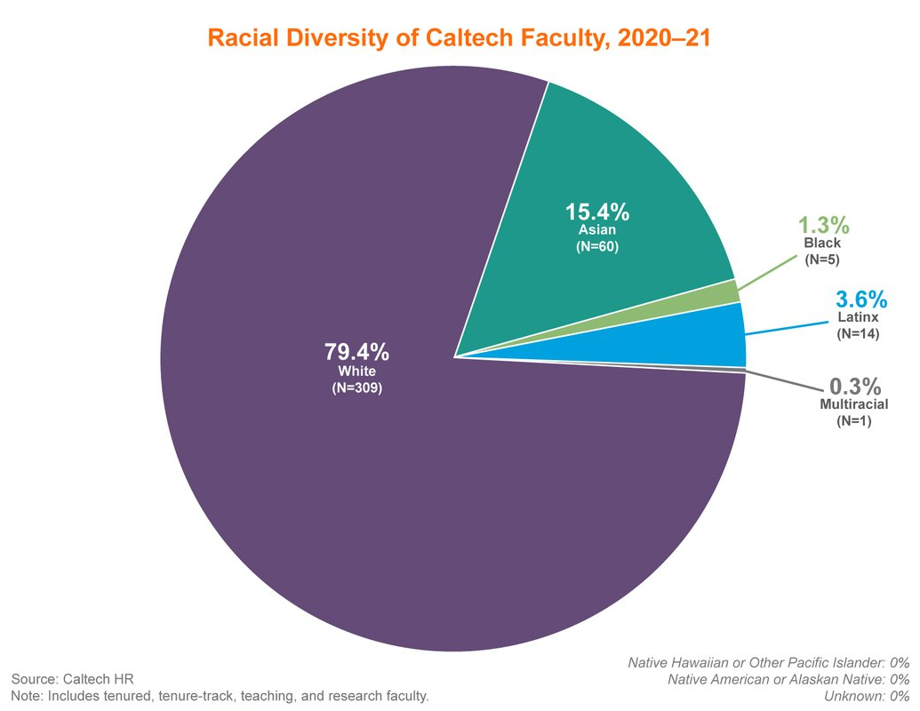Pie chart showing racial diversity of Caltech professorial and non-professorial faculty, 2020-2021. White: 79.4%, Multiracial: 0.3%, Native Hawaiian or Pacific Islander: 0%, Latinx: 3.6%. Black: 1.3%, Asian: 15.4%, Native American or Alaska Native: 0%, Unknown: 0%