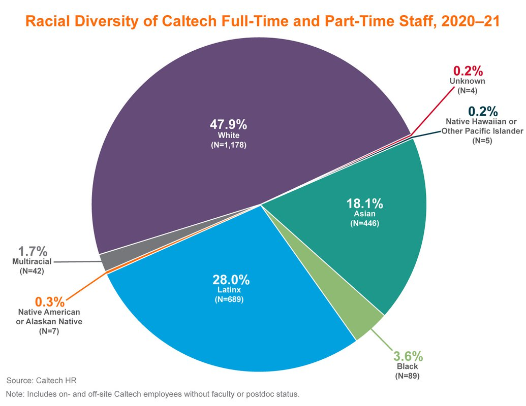 Pie chart showing racial diversity of Caltech full and part time staff, 2020-2021. White: 47.9%, Multiracial: 1.7%, Native Hawaiian or Pacific Islander: 0.2%, Latinx: 28%. Black: 3.6%, Asian: 18.1%, Native American or Alaska Native: 0.3%, Unknown: 0.2%