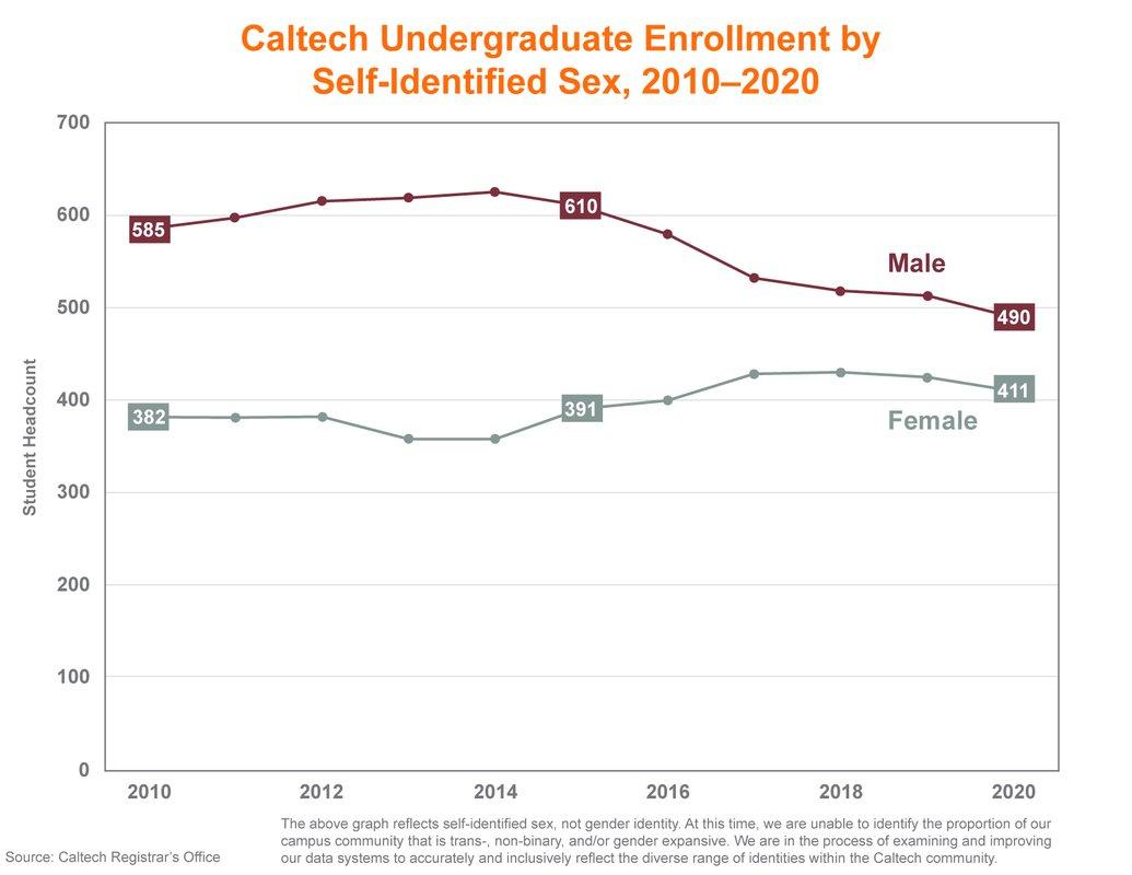 Line graph showing Caltech undergraduate enrollment by gender, 2010-2020. 2010: 585 male, 382 female. 2015: 610 male, 391 female. 2020: 490 male, 411 female