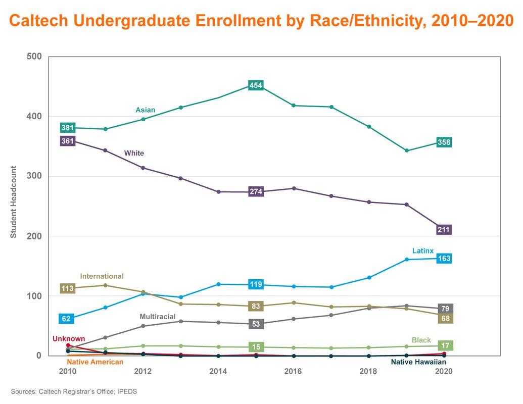 Line graph showing Caltech undergraduate enrollment by race/ethnicity 2010-2020. 2010: 381 Asian, 361 White, 113 International, 62 Latinx, fewer Unknown, Multiracial, Native American, Black, and Native American. 2015: 454 Asian, 274 White, 119 Latinx, 83 International, 53 Multiracial, 15 Black, very low line for Unknown, Native American, and Native Hawaiian. 2020: 358 Asian, 211 White, 163 Latinx, 79 Multiracial, 68 International, 17 Black, very low line for Unknown, Native American, Native Hawaiian.