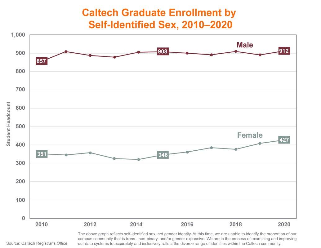 Line graph showing Caltech graduate enrollment by gender, 2010-2020. 2010: 857 male, 351 female. 2015: 908 male, 346 female. 2020: 912 male, 427 female