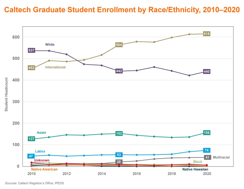 Line graph showing Caltech graduate enrollment by race/ethnicity 2010-2020. 2010: 537 White, 452 International, 127 Asian, 47 Latinx, low line for Unknown, Multiracial, Native American, Black, and Native American. 2015: 442 White, 564 International, 152 Asian, 53 Latinx, 20 Multiracial, low line for Black, Unknown, Native American, and Native Hawaiian. 2020: 440 White, 615 International, 156 Asian, 74 Latinx, 41 Multiracial, very low line for Black, Unknown, Native American, Native Hawaiian.