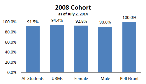 2008 Cohort as of July 2, 2014