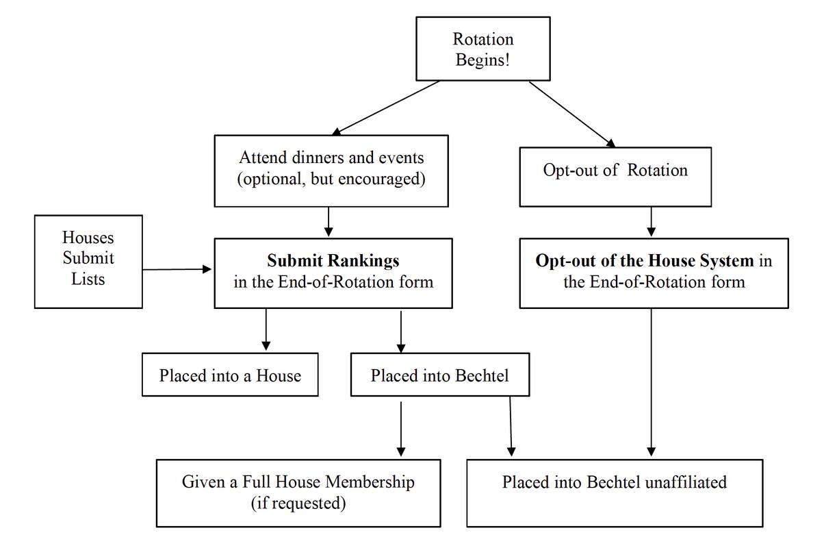 Rotation Flow Chart