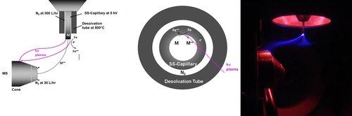 spray ionization