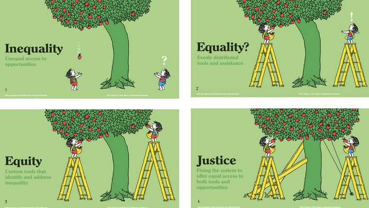 What inequality, equality, equity and justice look like.