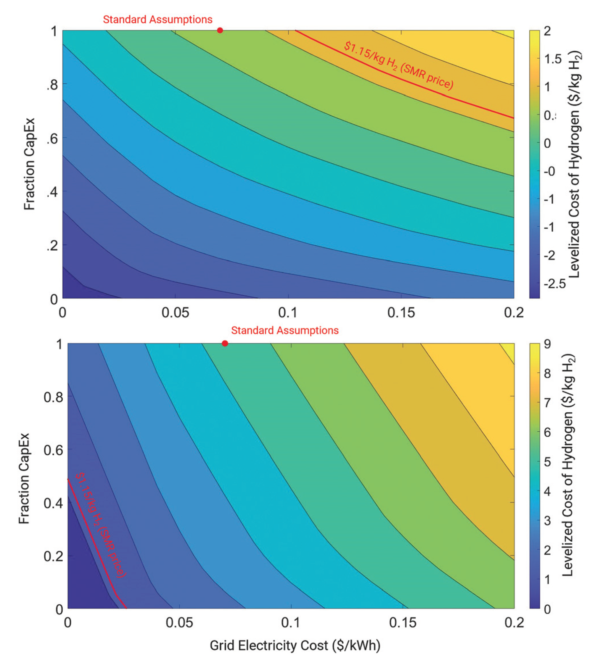 Cost of hydrogen comparison