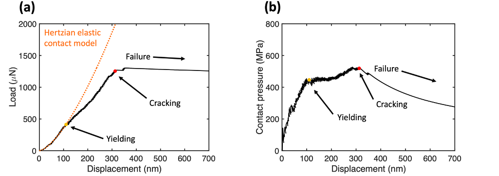 data showing compression-to-failure experiments on Li2S