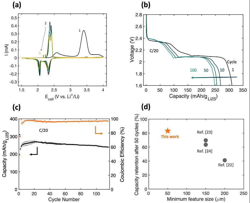 Electrochemical characterization of Li2S-C composite