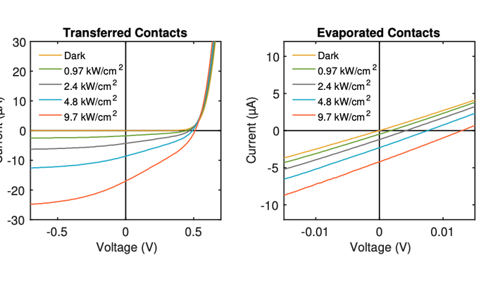 Transferred-contact devices show diode-like IV curves and open-circuit voltage > 500 mV. Evaporated-contact devices show resistive IV curves and open-circuit voltage below 15 mV.