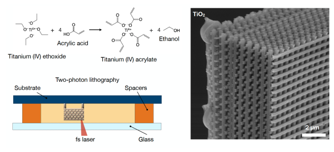 Process for nanoscale additive manufacturing (AM) of titanium dioxide (left) and SEM characterization of as-fabricated TiO2 3D architectures (right)