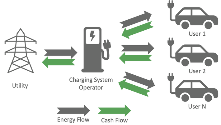 Flow of energy and revenues in a charging system