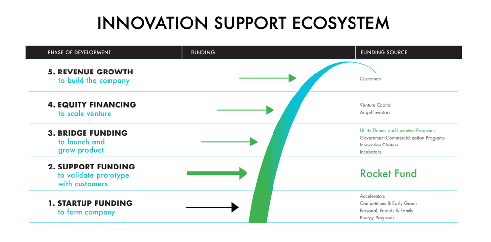 Innovation Support Ecosystem
