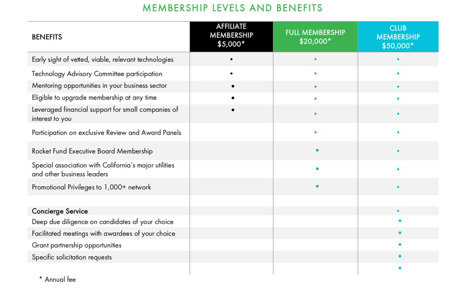 Rocket Fund Membership Levels and Benefits
