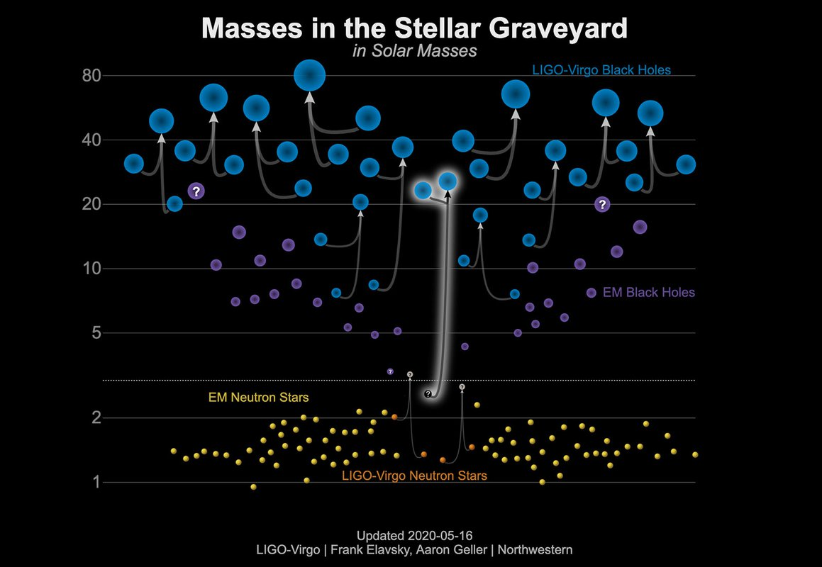 A chart showing the masses of observed black holes and neutron stars.