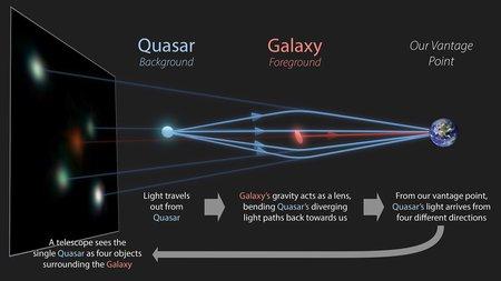 A diagram illustrating how gravitational lensing works
