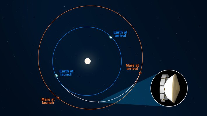 A diagram showing the orbits of Earth and Mars and the flight path of the Mars 2020 mission.