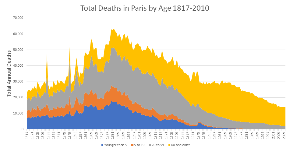 Chart of deaths in Paris over time.