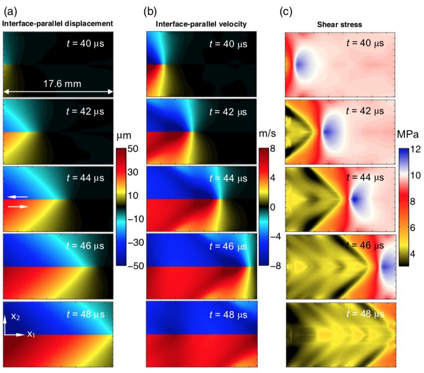 Full-field visualization of dynamic rupture