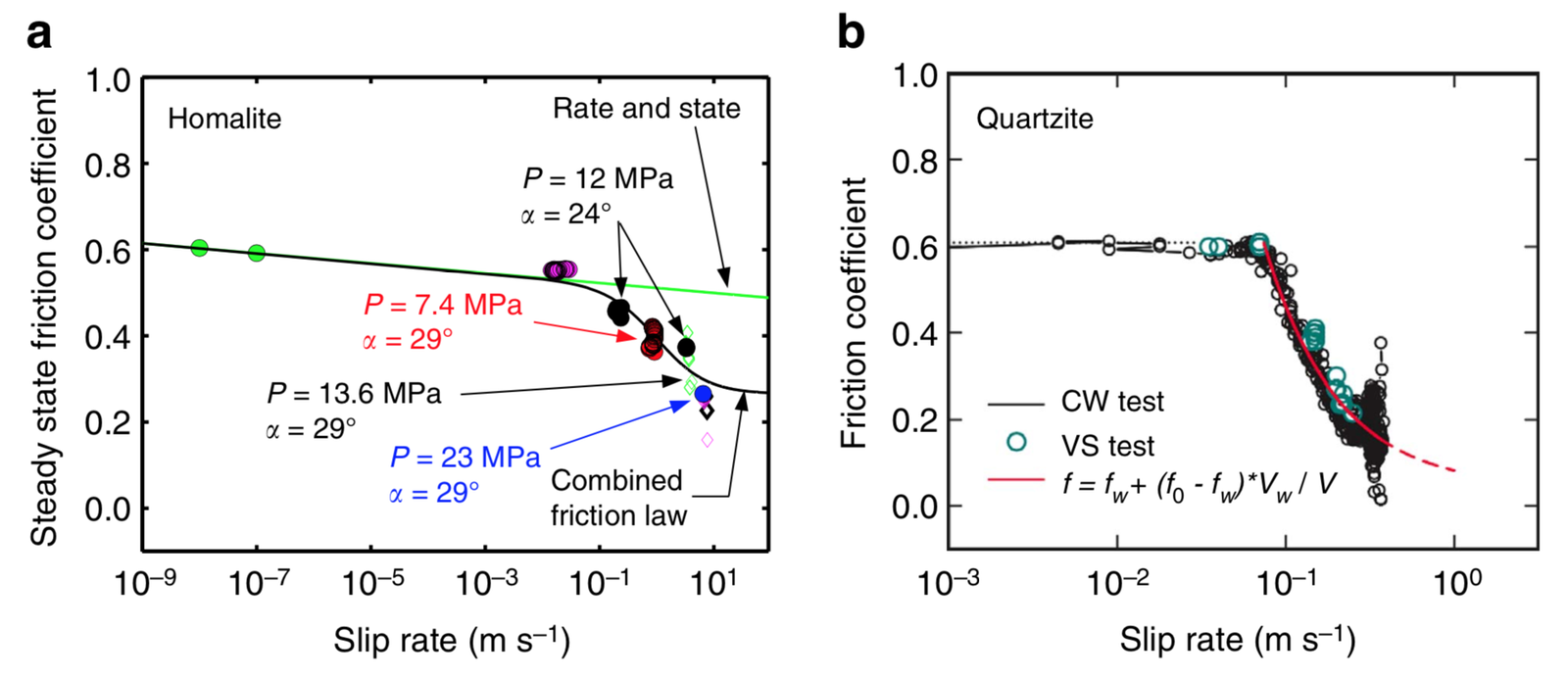 Steady-state friction vs. slip rate.png