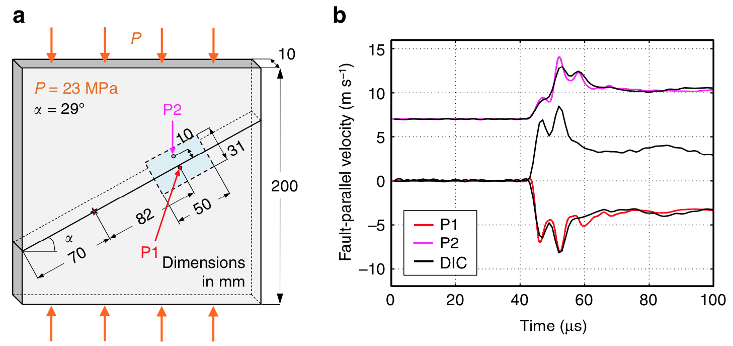 Validation of DIC with laser velocimeters