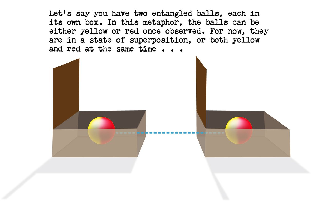 Let's say you have two entangled balls, each in its own box. Each ball is in a state of superposition, or both yellow and red at the same time.