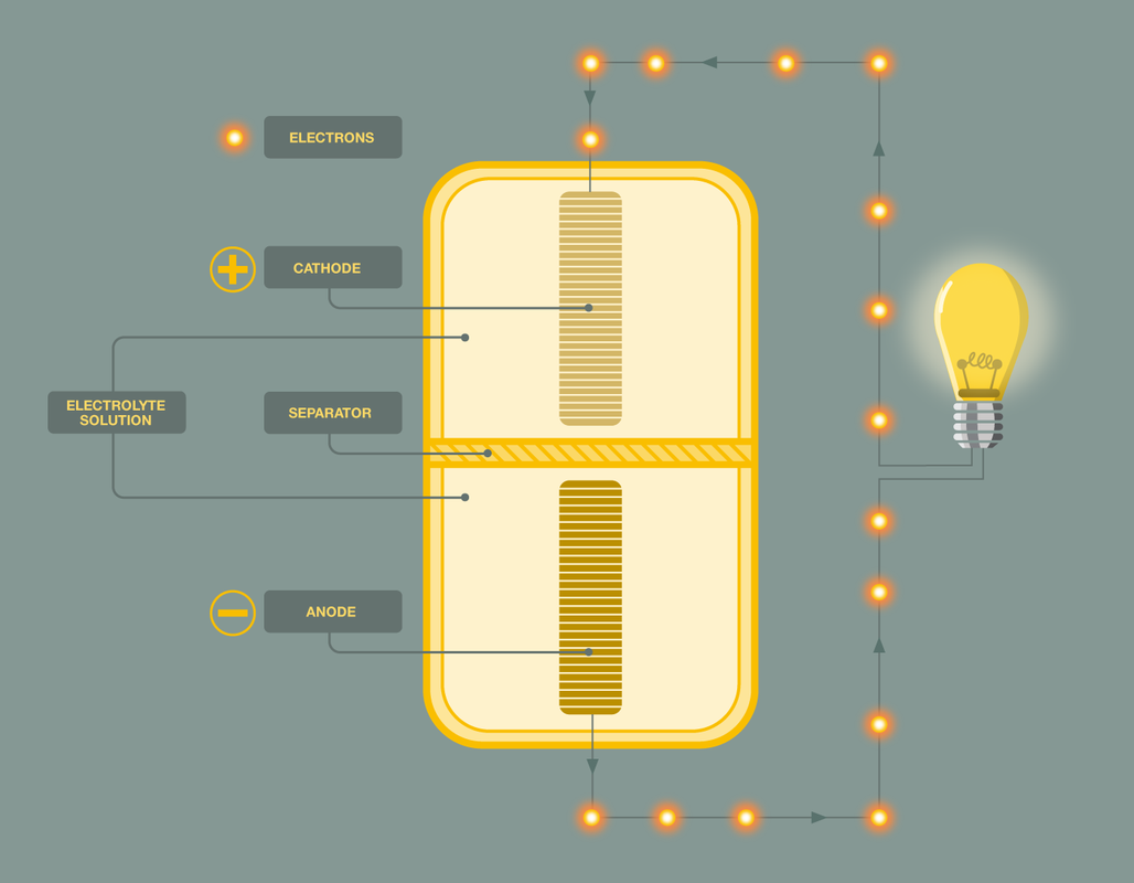 Illustrated diagram of a battery with labels cathode, anode, electrolyte solution, separator, electrons
