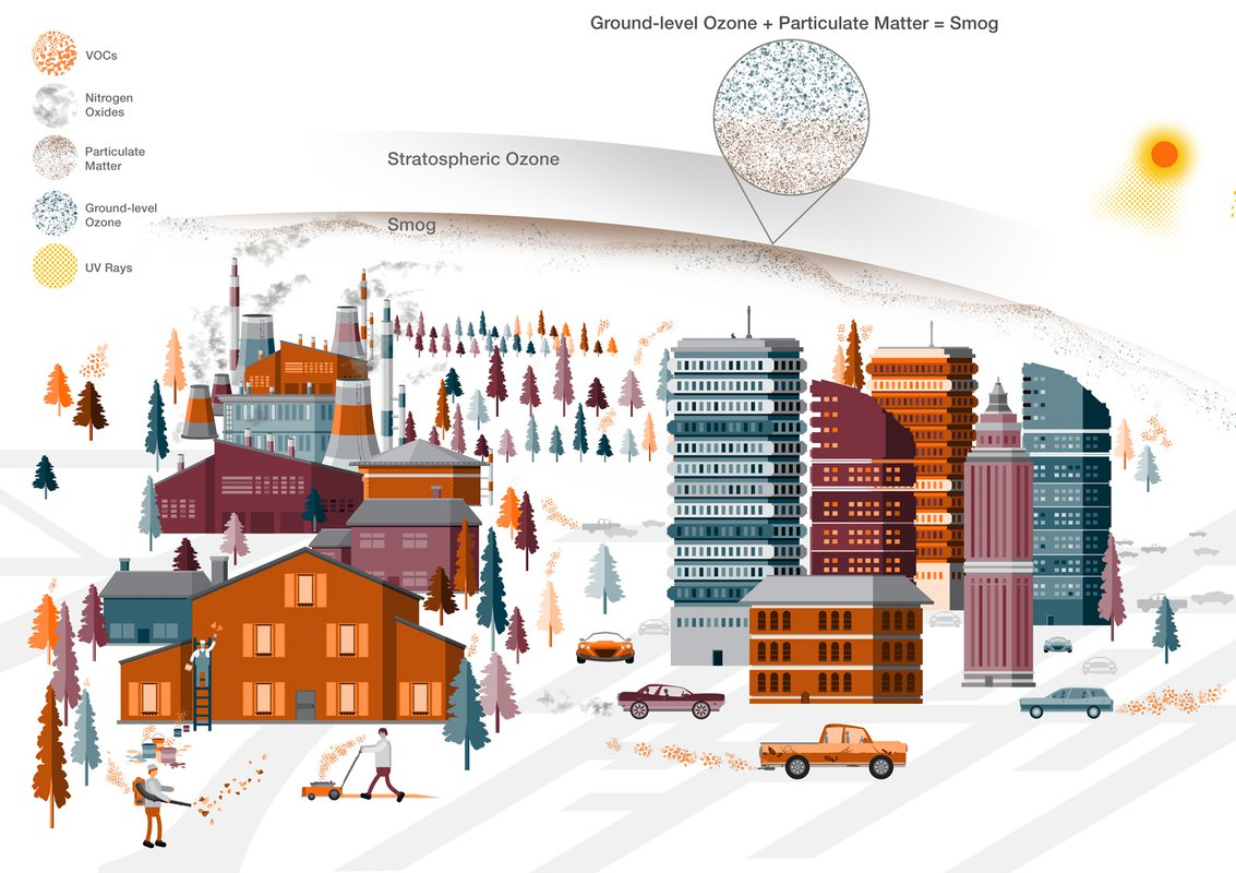 A diagram of how smog works, showing ground-level ozone plus particulate matter makes up smog