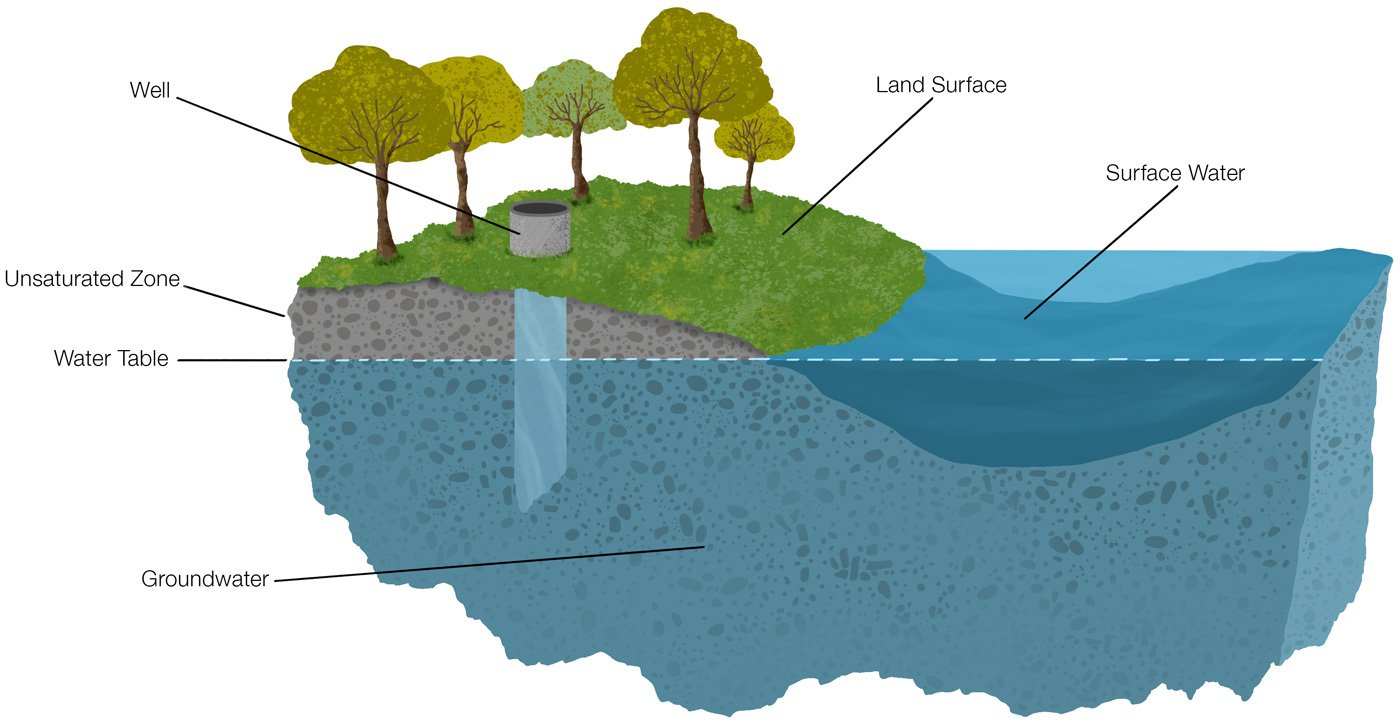 a diagram showing groundwater, water table, surface water, unsaturated zone, land surface, and a well going into the groundwater