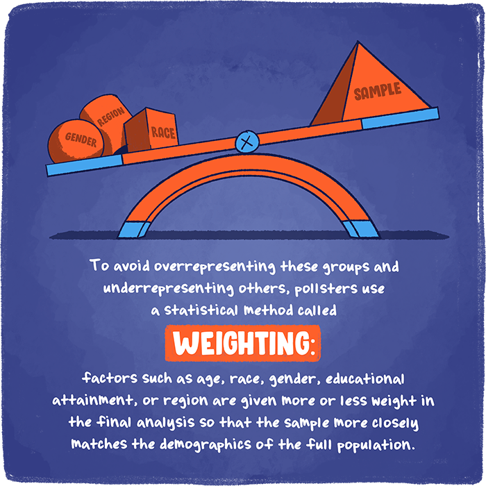 To avoid overrepresenting these groups and underrepresenting others, pollsters use a statistical method called weighting: factors such as age, race, gender, educational attainment, or region are given more or less weight in the final analysis so that the sample more closely matches the demographics of the full population.