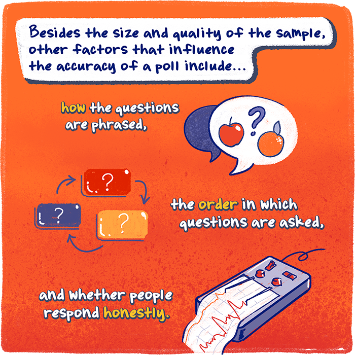 Besides the size and quality of the sample, other factors that influence the accuracy of a poll include . . . how the questions are phrased, the order in which questions are asked, and whether people respond honestly.