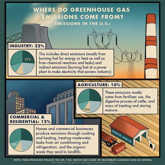 Greenhouse gases come from industry, agriculture, and commercial residential