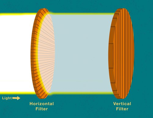 Illustration of light going through a horizontal filter and being blocked by a vertical filter