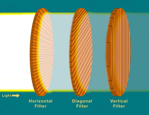 Illustration of light going through a horizontal filter, partially through a diagonal filter, and less through a vertical filter