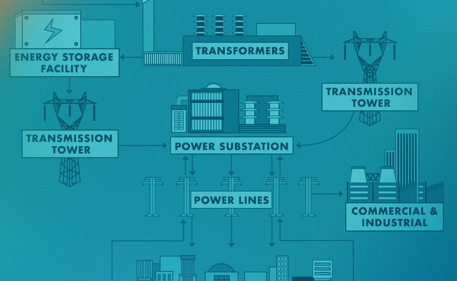 A diagram of how an electrical power grid works